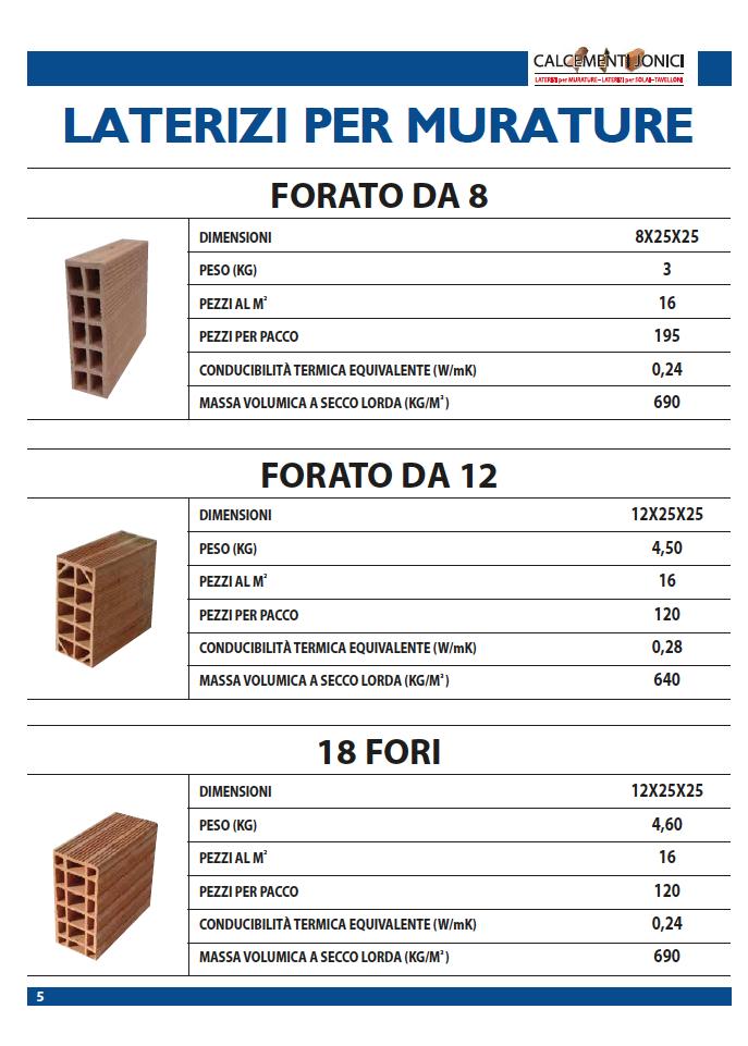 Calcementi_ionici_mattoni_forati_00014